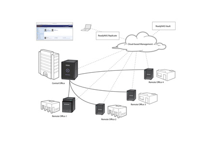 Disaster recovery for your business with ReadyNAS Desktop from NETGEAR