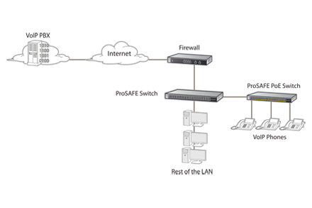 NETGEAR How a VoIP system works (VoIP Diagram)